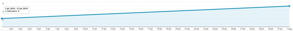 Google Analytics visitors august monthly income report