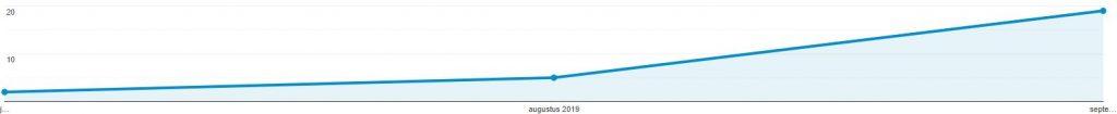 google analytics visitors september