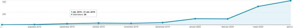 visitors google analytics project alfa april
