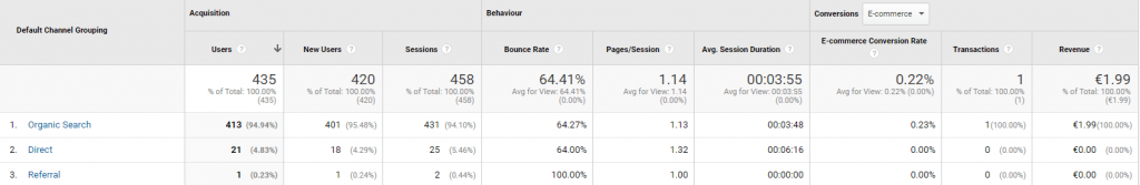 google analytics channel report with wecantrack